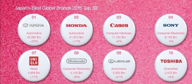 Pages from Interbrand Japans Best Global-Domestic Brands 2015
