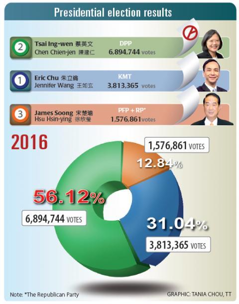 Taiwan-2016-presidential
