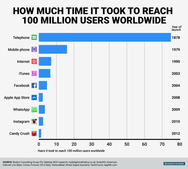 Numero di anni necessari per raggiungere i 100 milioni di utenti per medium