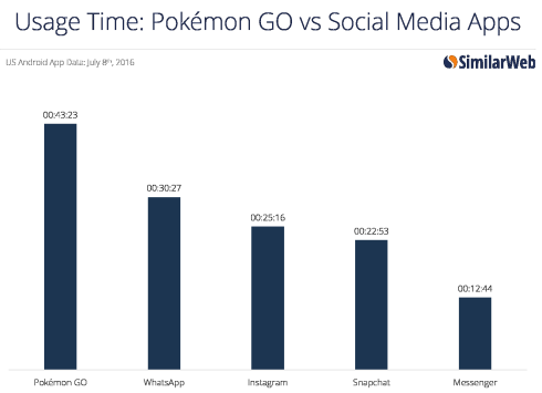 Pokemon-time-vs-social