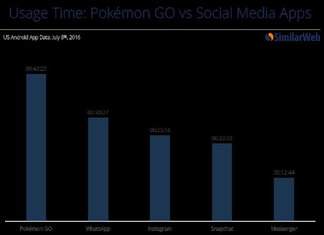 Pokemon-time-vs-social