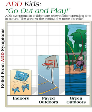 "Immagine da ""Green Play Settings Reduce ADHD Symptoms"" (University of Illinois)"